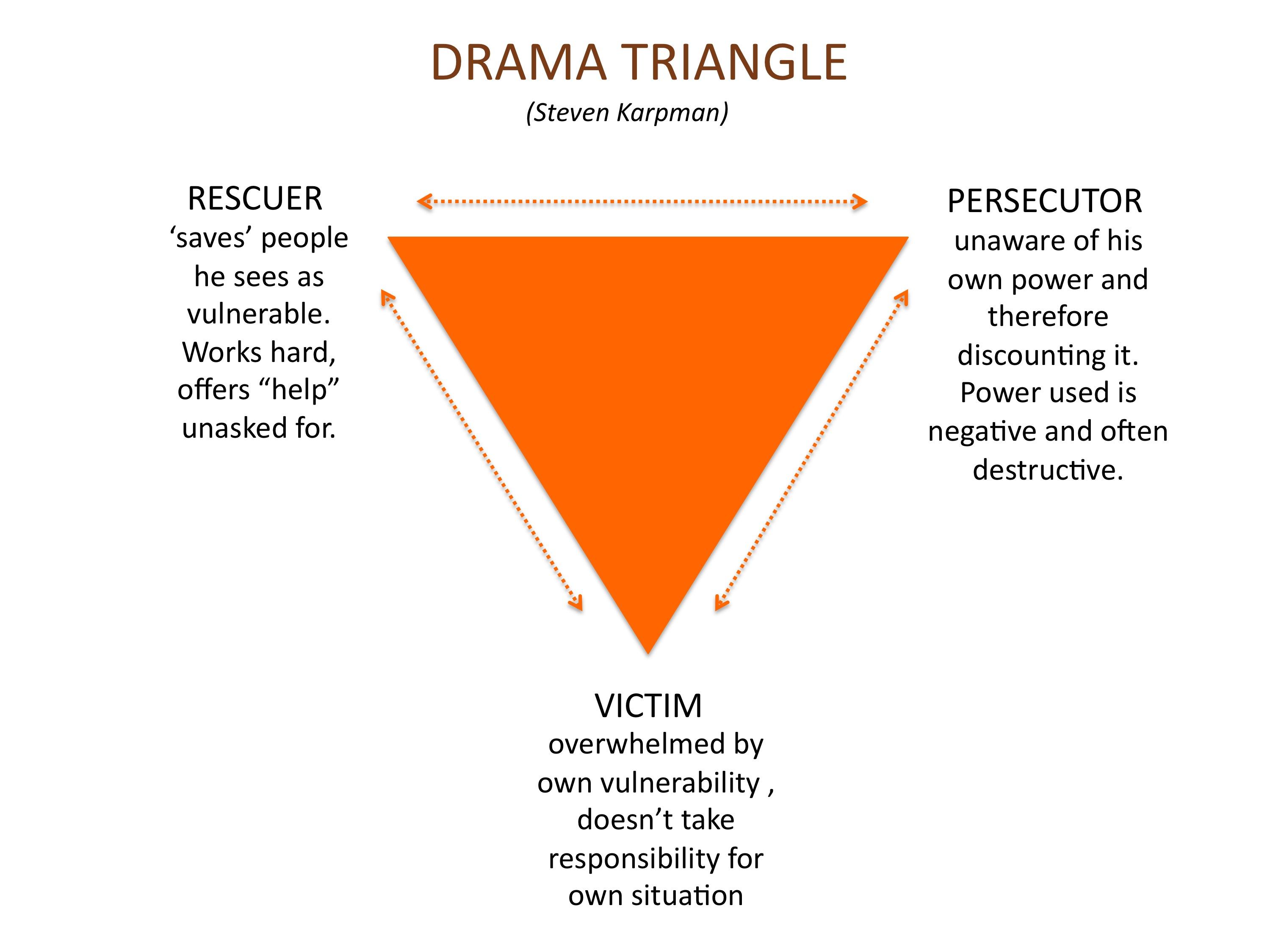 drama triangle - Rosalie Puiman